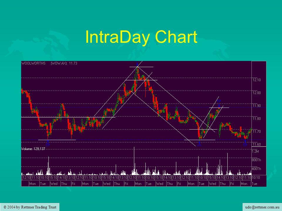 udo@rettmer.com.au © 2004 by Rettmer Trading Trust Daily Chart