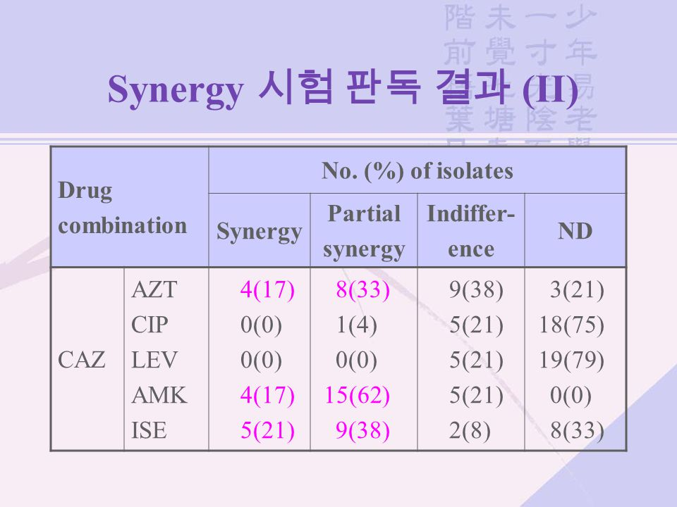 Synergy 시험 판독 결과 (II) Drug combination No.