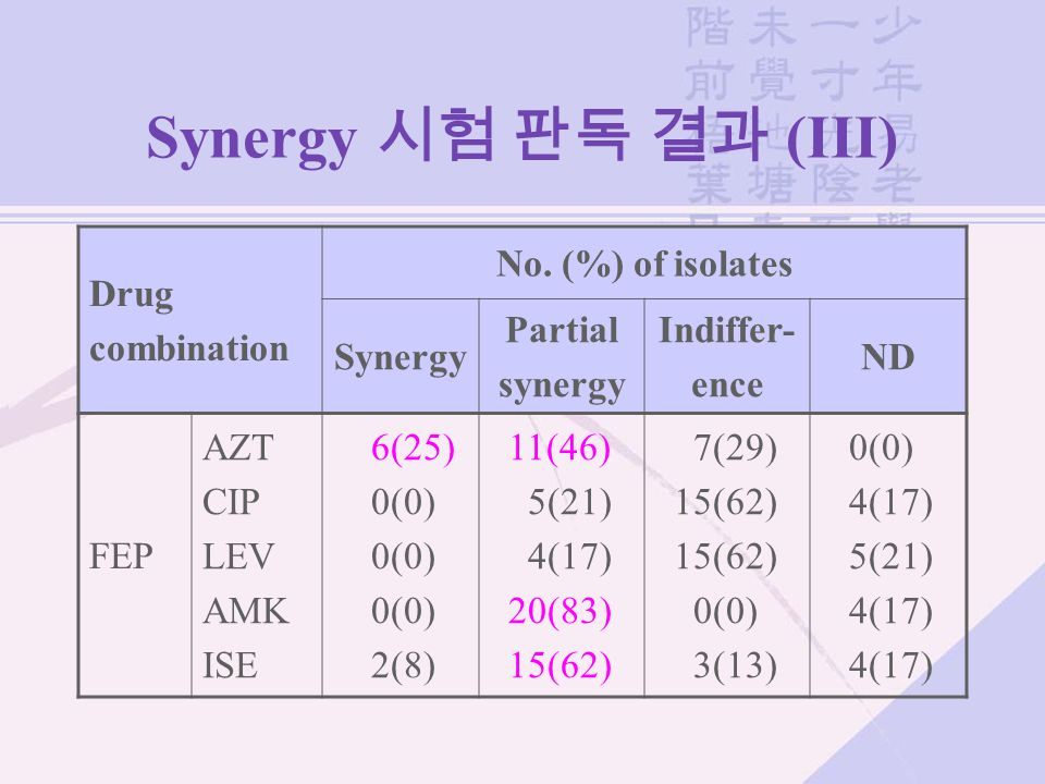 Synergy 시험 판독 결과 (III) Drug combination No. (%) of isolates Synergy Partial synergy Indiffer- ence ND FEP AZT CIP LEV AMK ISE 6(25) 0(0) 2(8) 11(46) 5