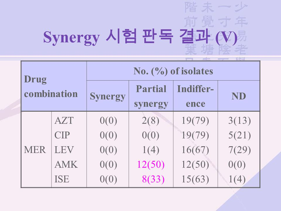 Synergy 시험 판독 결과 (V) Drug combination No. (%) of isolates Synergy Partial synergy Indiffer- ence ND MER AZT CIP LEV AMK ISE 0(0) 2(8) 0(0) 1(4) 12(50)