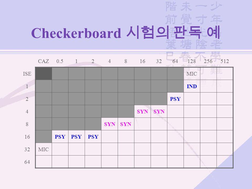 Checkerboard 시험의 판독 예 CAZ0.51248163264128256512 ISEMIC 1IND 2PSY 4SYN 8 16PSY 32MIC 64