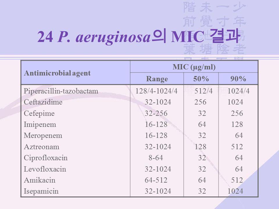 24 P. aeruginosa 의 MIC 결과 Antimicrobial agent MIC (µg/ml) Range50%90% Piperacillin-tazobactam Ceftazidime Cefepime Imipenem Meropenem Aztreonam Ciprof