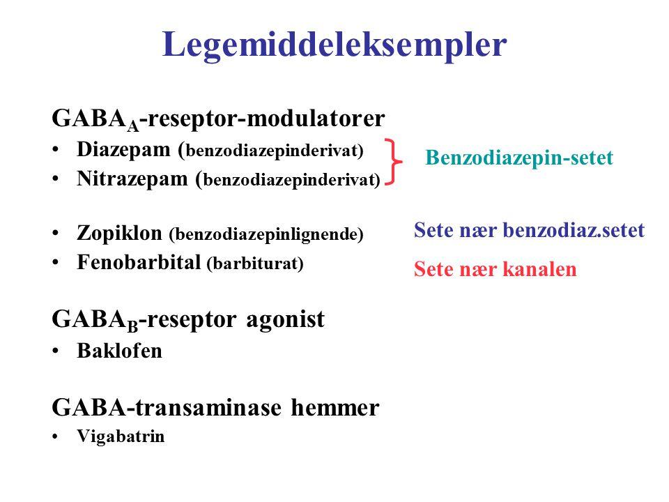 Legemiddeleksempler GABA A -reseptor-modulatorer Diazepam ( benzodiazepinderivat) Nitrazepam ( benzodiazepinderivat) Zopiklon (benzodiazepinlignende)