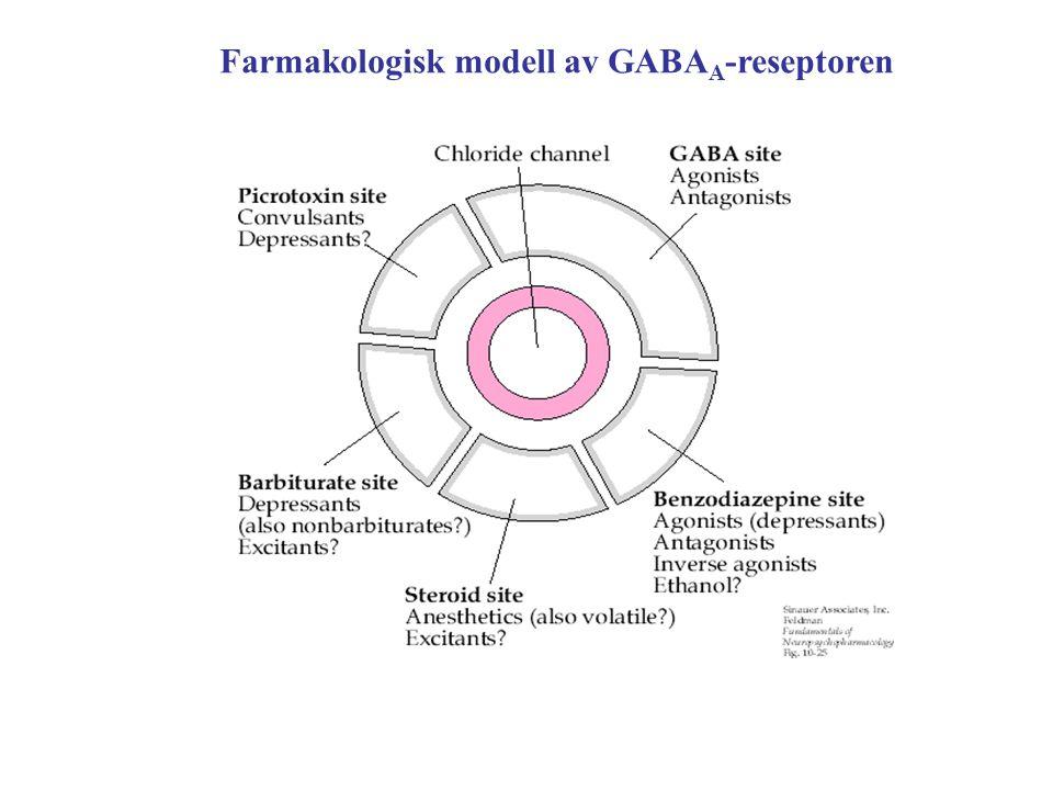 Legemiddeleksempler GABA A -reseptor-modulatorer Diazepam ( benzodiazepinderivat) Nitrazepam ( benzodiazepinderivat) Zopiklon (benzodiazepinlignende) Fenobarbital (barbiturat) GABA B -reseptor agonist Baklofen GABA-transaminase hemmer Vigabatrin Benzodiazepin-setet Sete nær benzodiaz.setet Sete nær kanalen