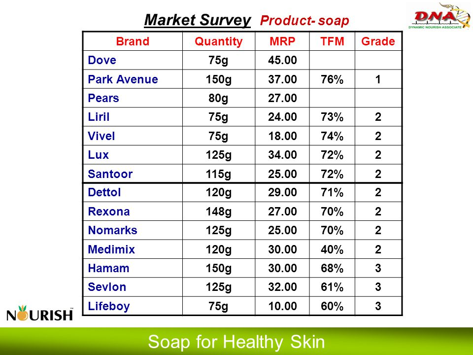 Market Survey Product- soap BrandQuantityMRPTFMGrade Dove75g45.00 Park Avenue150g37.0076%1 Pears80g27.00 Liril75g24.0073%2 Vivel75g18.0074%2 Lux125g34
