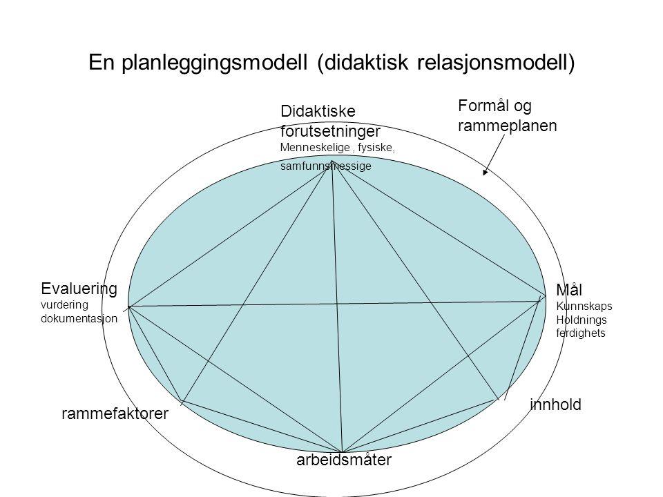 En planleggingsmodell (didaktisk relasjonsmodell) Didaktiske forutsetninger Menneskelige, fysiske, samfunnsmessige Mål Kunnskaps Holdnings ferdighets