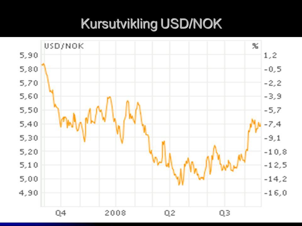 Kursutvikling USD/NOK