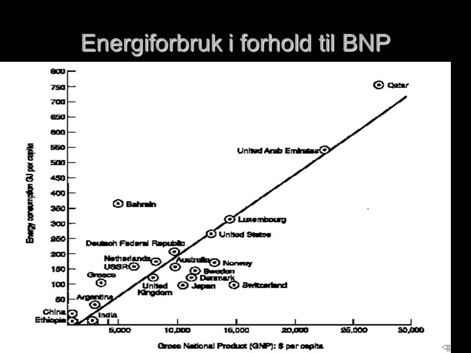 Energiforbruk i forhold til BNP