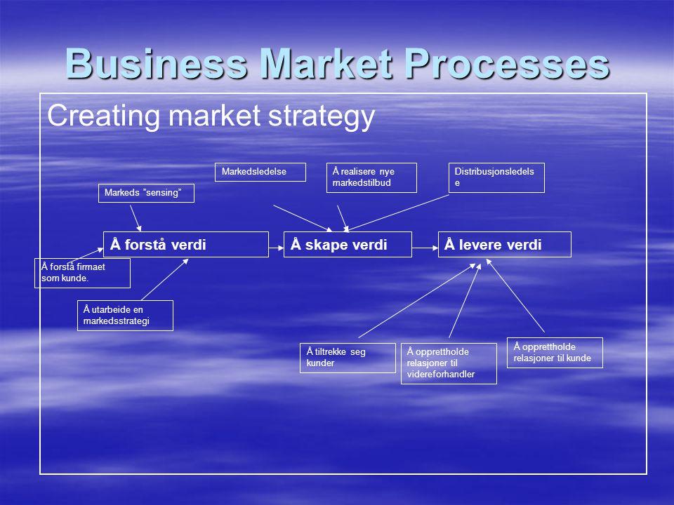 Creating market strategy Business Market Processes Å forstå verdiÅ skape verdiÅ levere verdi Å utarbeide en markedsstrategi Å forstå firmaet som kunde.