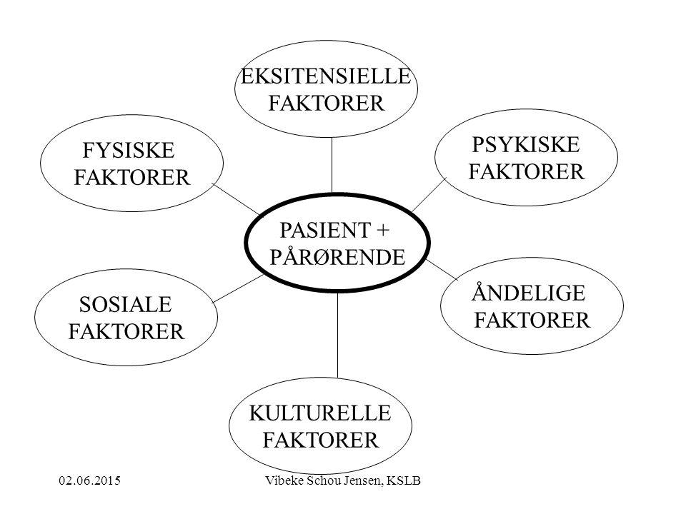 02.06.2015Vibeke Schou Jensen, KSLB EKSITENSIELLE FAKTORER PASIENT + PÅRØRENDE PSYKISKE FAKTORER ÅNDELIGE FAKTORER FYSISKE FAKTORER SOSIALE FAKTORER K
