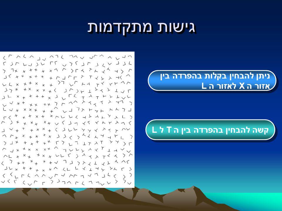 גישות מתקדמות ניתן להבחין בקלות בהפרדה בין אזור ה X לאזור ה L ניתן להבחין בקלות בהפרדה בין אזור ה X לאזור ה L קשה להבחין בהפרדה בין ה T ל L קשה להבחין