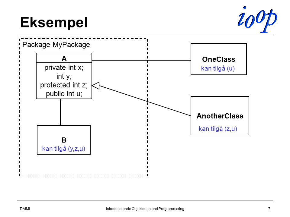DAIMIIntroducerende Objektorienteret Programmering7 Eksempel A private int x; int y; protected int z; public int u; B OneClass AnotherClass Package MyPackage kan tilgå (y,z,u) kan tilgå (u) kan tilgå (z,u)