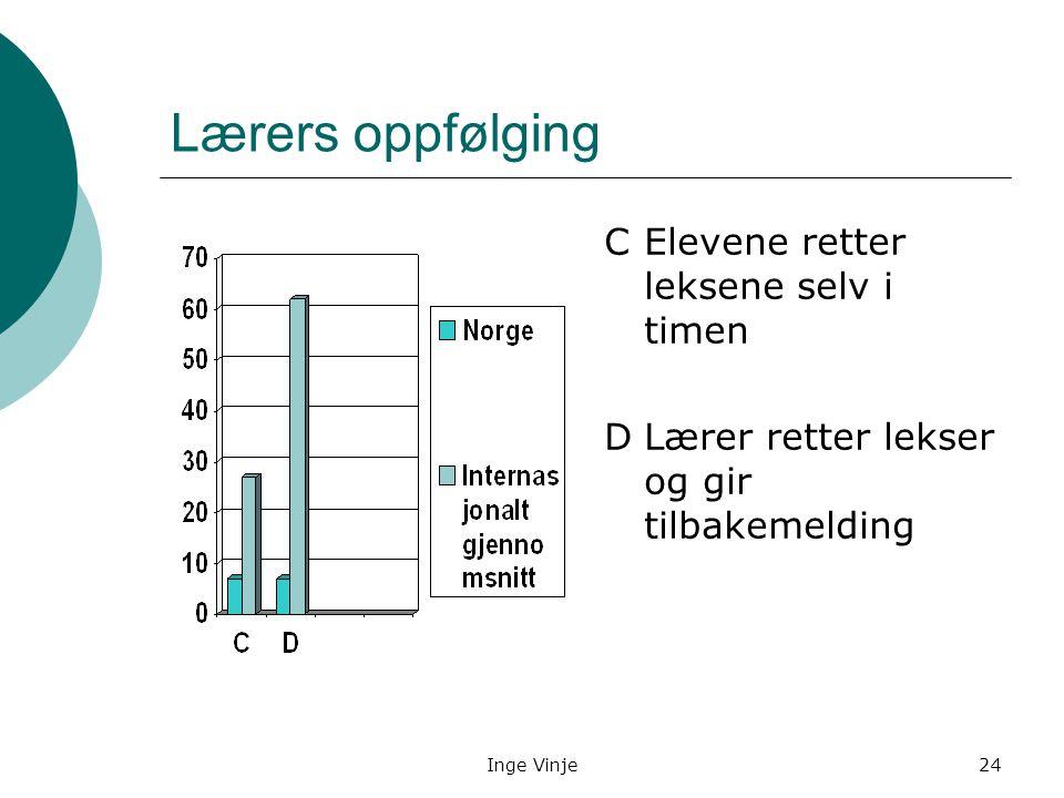 Inge Vinje24 Lærers oppfølging C Elevene retter leksene selv i timen DLærer retter lekser og gir tilbakemelding