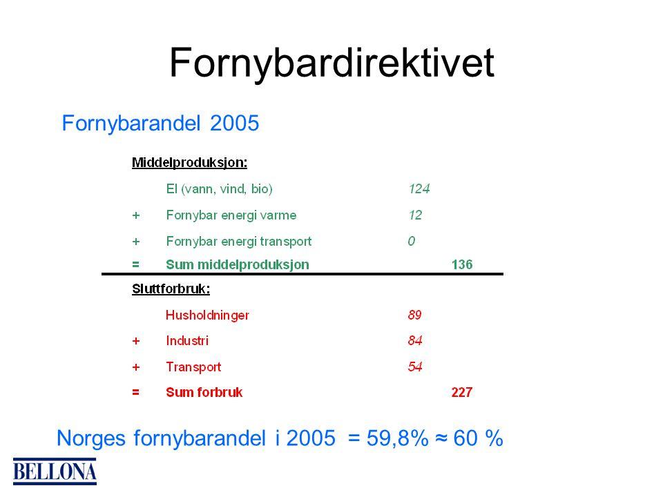 Fornybardirektivet Fornybarandel 2005 Norges fornybarandel i 2005 = 59,8% ≈ 60 %