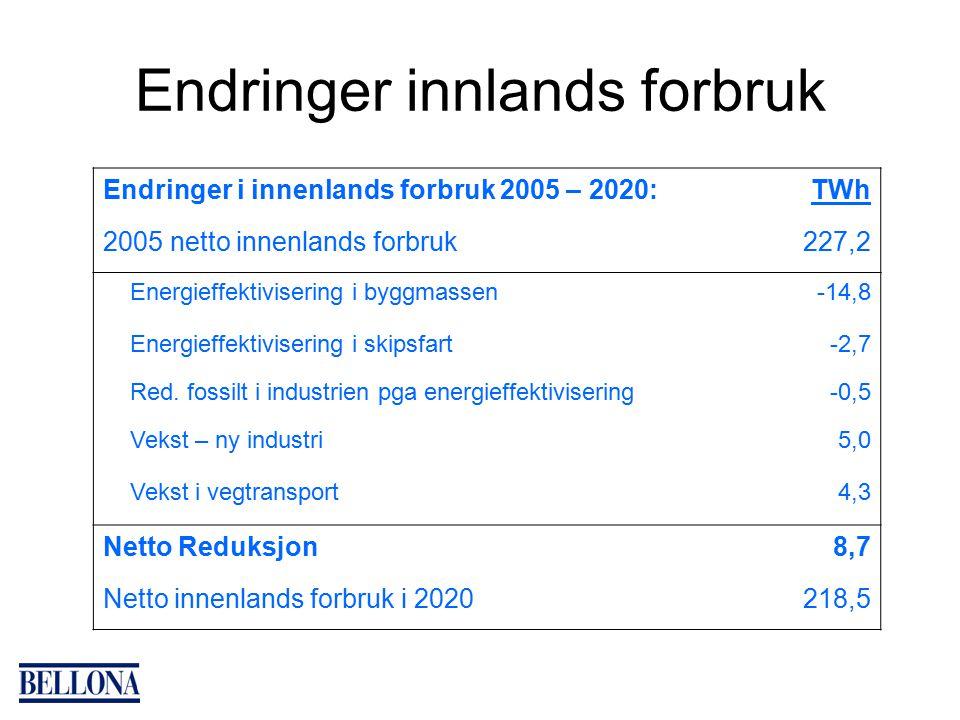 Endringer innlands forbruk Endringer i innenlands forbruk 2005 – 2020:TWh 2005 netto innenlands forbruk227,2 Energieffektivisering i byggmassen-14,8 Energieffektivisering i skipsfart-2,7 Red.