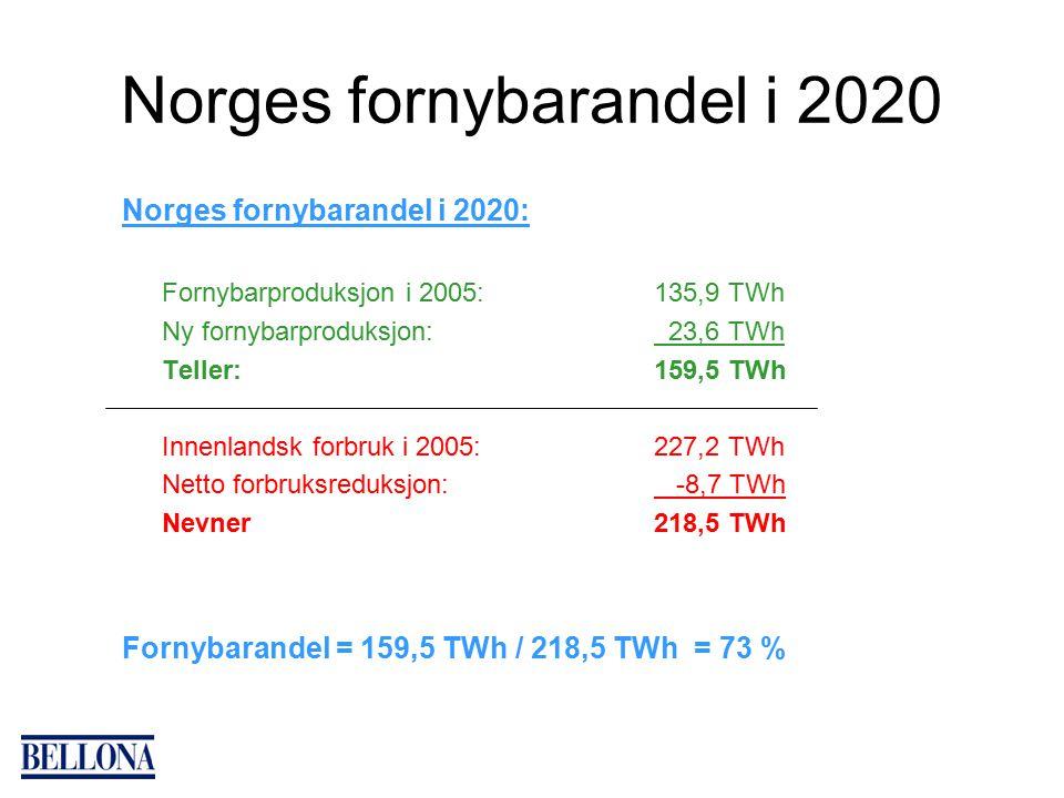 Norges fornybarandel i 2020 Norges fornybarandel i 2020: Fornybarproduksjon i 2005:135,9 TWh Ny fornybarproduksjon: 23,6 TWh Teller:159,5 TWh Innenlandsk forbruk i 2005:227,2 TWh Netto forbruksreduksjon: -8,7 TWh Nevner218,5 TWh Fornybarandel = 159,5 TWh / 218,5 TWh = 73 %