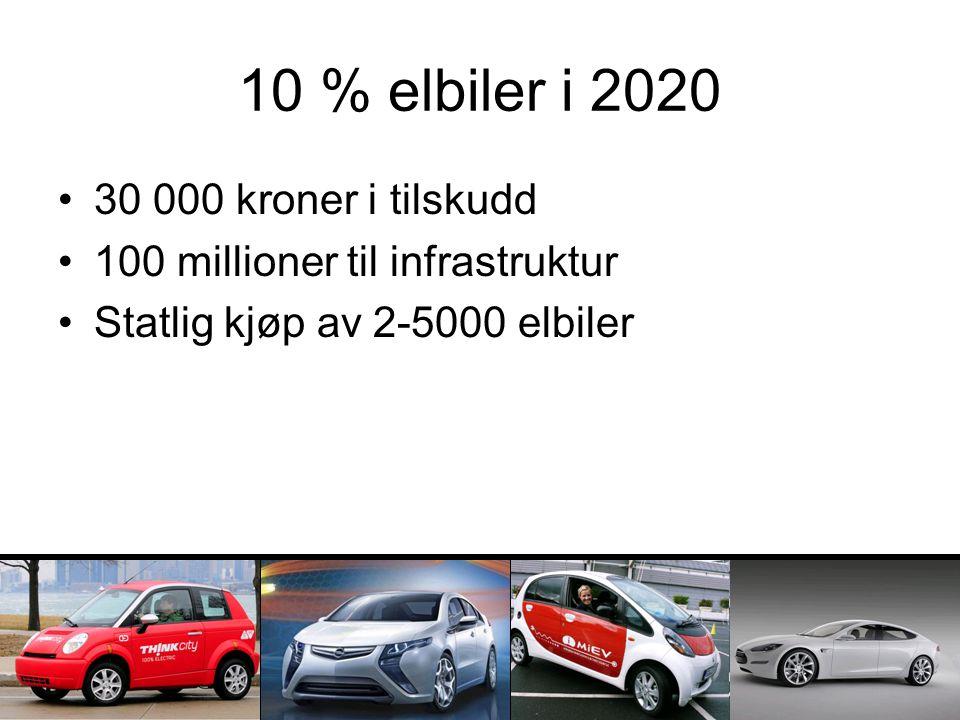 10 % elbiler i 2020 30 000 kroner i tilskudd 100 millioner til infrastruktur Statlig kjøp av 2-5000 elbiler