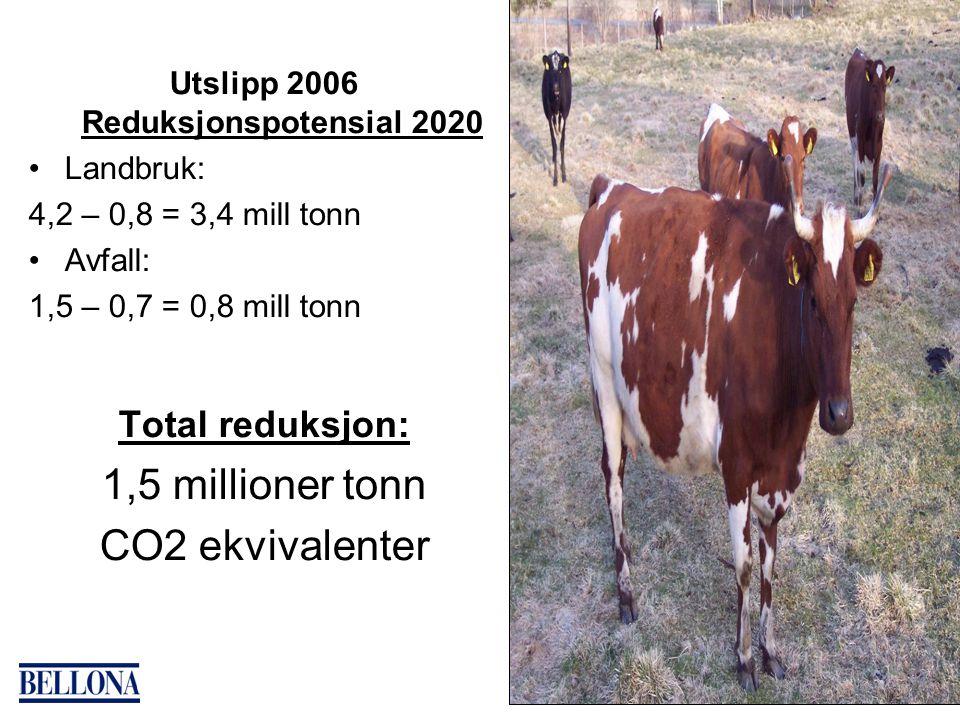 Utslipp 2006 Reduksjonspotensial 2020 Landbruk: 4,2 – 0,8 = 3,4 mill tonn Avfall: 1,5 – 0,7 = 0,8 mill tonn Total reduksjon: 1,5 millioner tonn CO2 ekvivalenter
