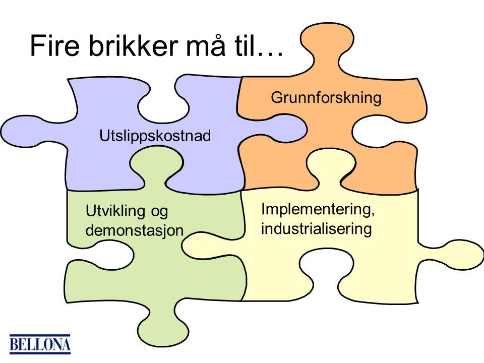 Fire brikker må til… Implementering, industrialisering Utvikling og demonstasjon Utslippskostnad Grunnforskning