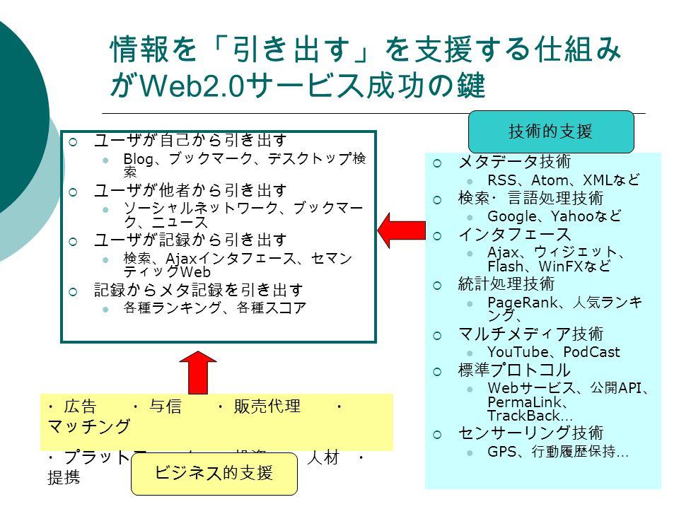 情報を「引き出す」を支援する仕組み が Web2.0 サービス成功の鍵  ユーザが自己から引き出す Blog 、ブックマーク、デスクトップ検 索  ユーザが他者から引き出す ソーシャルネットワーク、ブックマー ク、ニュース  ユーザが記録から引き出す 検索、 Ajax インタフェース、セマン ティック Web  記録からメタ記録を引き出す 各種ランキング、各種スコア  メタデータ技術 RSS 、 Atom 、 XML など  検索・言語処理技術 Google 、 Yahoo など  インタフェース Ajax 、ウィジェット、 Flash 、 WinFX など  統計処理技術 PageRank 、人気ランキ ング、  マルチメディア技術 YouTube 、 PodCast  標準プロトコル Web サービス、公開 API 、 PermaLink 、 TrackBack …  センサーリング技術 GPS 、行動履歴保持 … ・広告 ・与信 ・販売代理 ・ マッチング ・プラットフォーム ・投資 ・人材 ・ 提携 技術的支援 ビジネス的支援