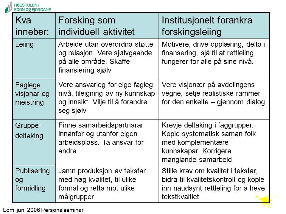 Lom, juni 2006 Personalseminar Kva inneber: Forsking som individuell aktivitet Institusjonelt forankra forskingsleiing Leiing Arbeide utan overordna støtte og relasjon.