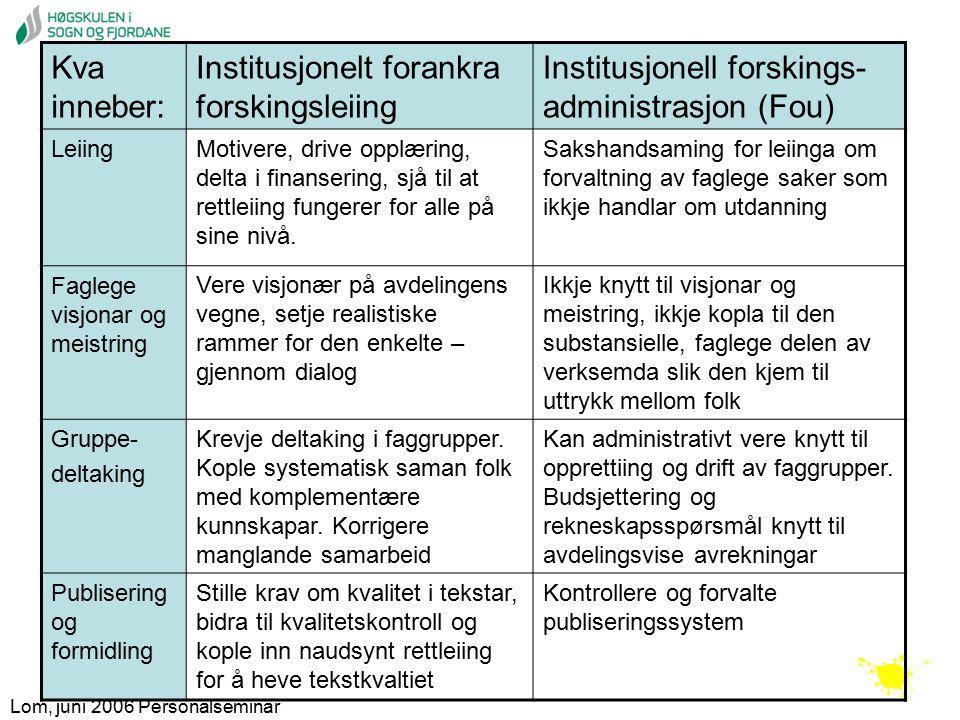 Lom, juni 2006 Personalseminar Kva inneber: Institusjonelt forankra forskingsleiing Institusjonell forskings- administrasjon (Fou) Leiing Motivere, drive opplæring, delta i finansering, sjå til at rettleiing fungerer for alle på sine nivå.
