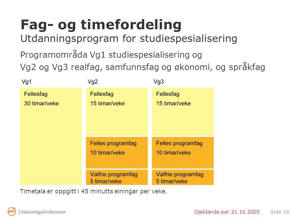 Gjeldande per 21.10.2005Side 16 Fag- og timefordeling Utdanningsprogram for studiespesialisering Programområda Vg1 studiespesialisering og Vg2 og Vg3 realfag, samfunnsfag og økonomi, og språkfag Timetala er oppgitt i 45 minutts einingar per veke.