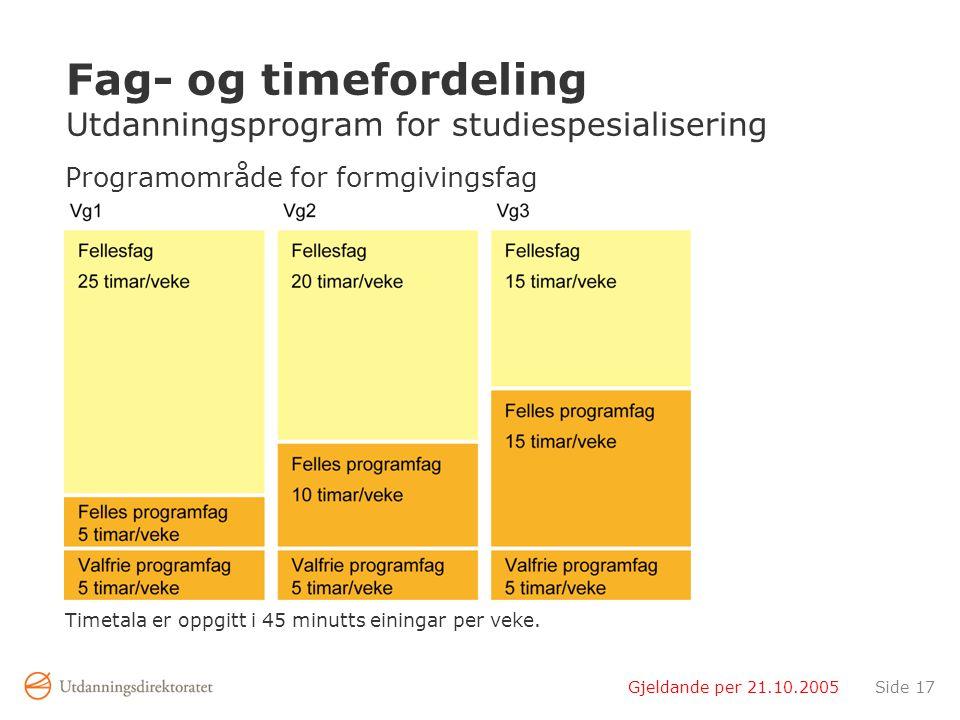 Gjeldande per 21.10.2005Side 17 Fag- og timefordeling Utdanningsprogram for studiespesialisering Programområde for formgivingsfag Timetala er oppgitt i 45 minutts einingar per veke.