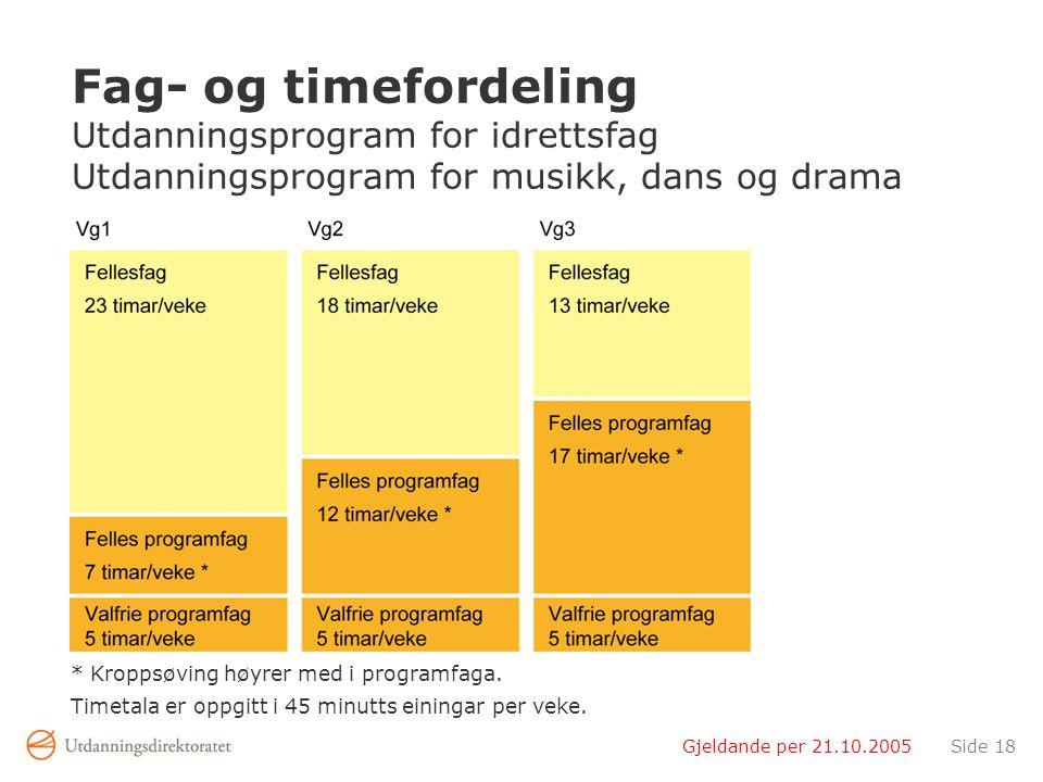 Gjeldande per 21.10.2005Side 18 Fag- og timefordeling Utdanningsprogram for idrettsfag Utdanningsprogram for musikk, dans og drama * Kroppsøving høyrer med i programfaga.