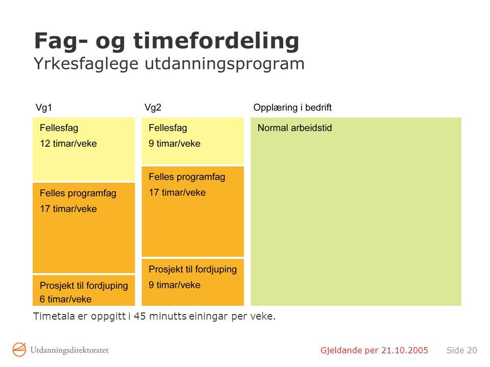 Gjeldande per 21.10.2005Side 20 Fag- og timefordeling Yrkesfaglege utdanningsprogram Timetala er oppgitt i 45 minutts einingar per veke.