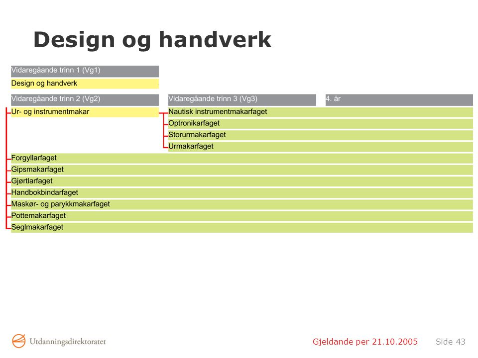 Gjeldande per 21.10.2005Side 43 Design og handverk