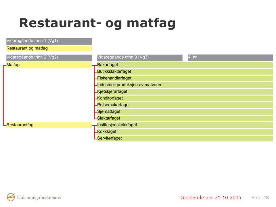 Gjeldande per 21.10.2005Side 48 Restaurant- og matfag