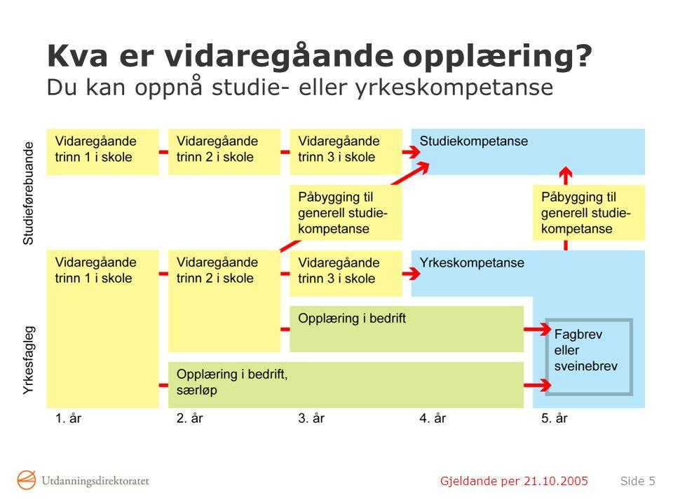 Gjeldande per 21.10.2005Side 6 Nye nemningar i vidaregåande opplæring Gamle nemningarNye nemningar StudieretningarUtdanningsprogram KursProgramområde Grunnkurs (GK)Vidaregåande trinn 1 (Vg1) Vidaregåande kurs 1 (VK1)Vidaregåande trinn 2 (Vg2) Vidaregåande kurs 2 (VK2)Vidaregåande trinn 3 (Vg3) Felles allmenne fagFellesfag (FF) StudieretningsfagFelles programfag (FPF) Valfrie programfag (studieførebuande) Prosjekt til fordjuping (yrkesfagleg)