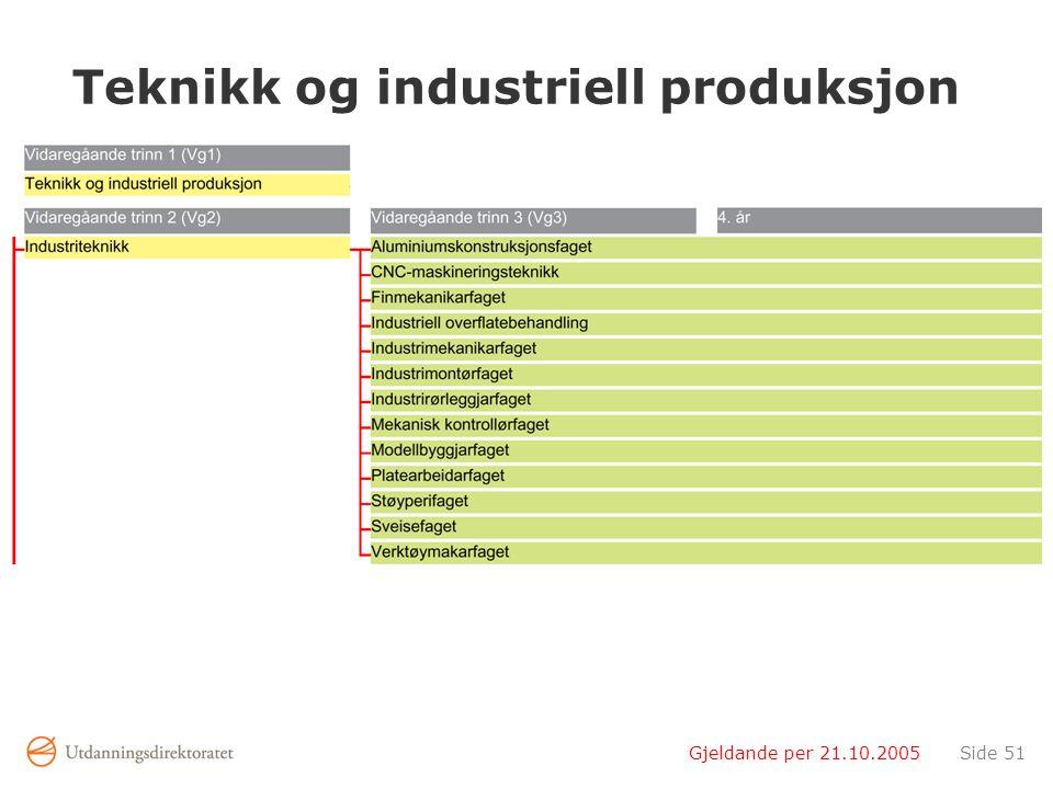 Gjeldande per 21.10.2005Side 51 Teknikk og industriell produksjon