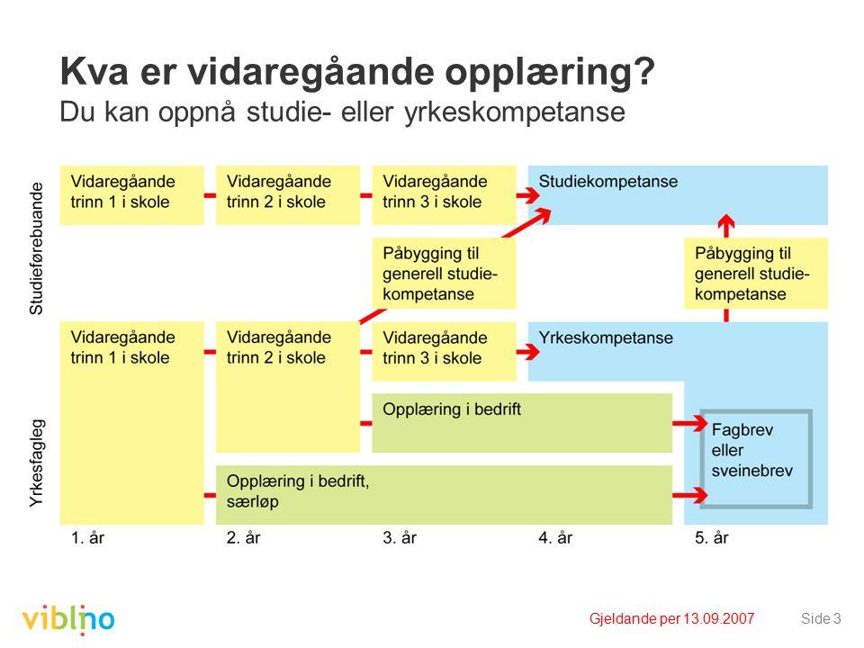 Gjeldande per 13.09.2007Side 3 Kva er vidaregåande opplæring.
