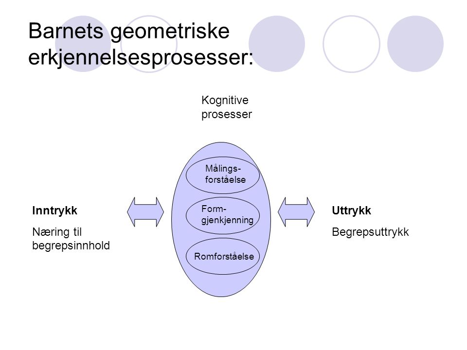 Barnets geometriske erkjennelsesprosesser: Uttrykk Begrepsuttrykk Inntrykk Næring til begrepsinnhold Kognitive prosesser Målings- forståelse Romforståelse Form- gjenkjenning