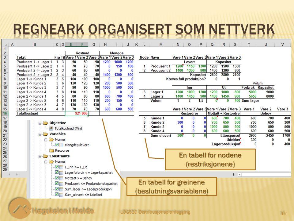 LOG530 Distribusjonsplanlegging 15 En tabell for greinene (beslutningsvariablene) En tabell for nodene (restriksjonene)