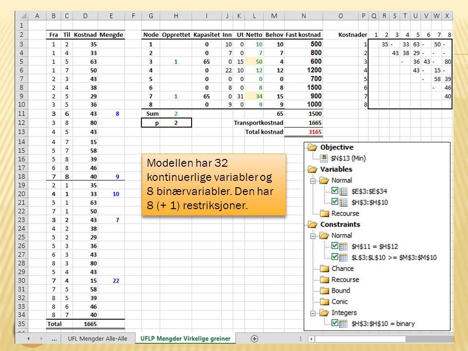 LOG530 Distribusjonsplanlegging 21 UFLP modeller Modellen har 32 kontinuerlige variabler og 8 binærvariabler.