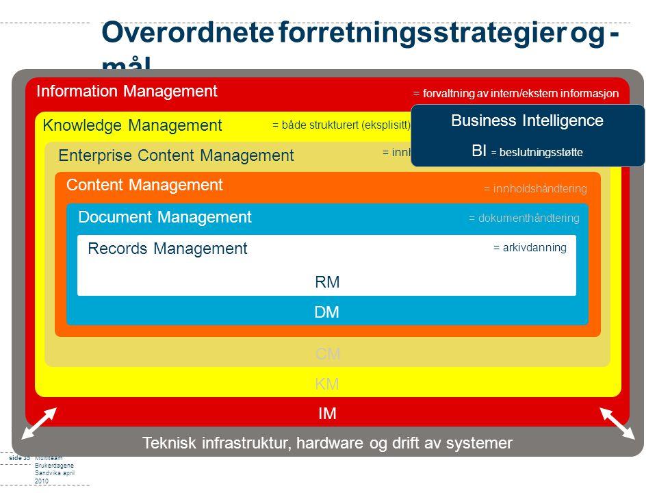 side 35Multiteam Brukerdagene Sandvika april 2010 Overordnete forretningsstrategier og - mål Teknisk infrastruktur, hardware og drift av systemer Info