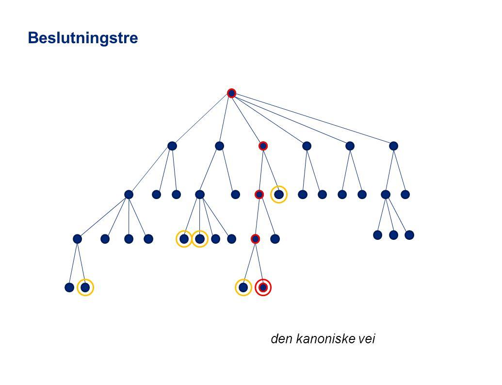 © 2011 Deloitte AS den kanoniske vei Beslutningstre