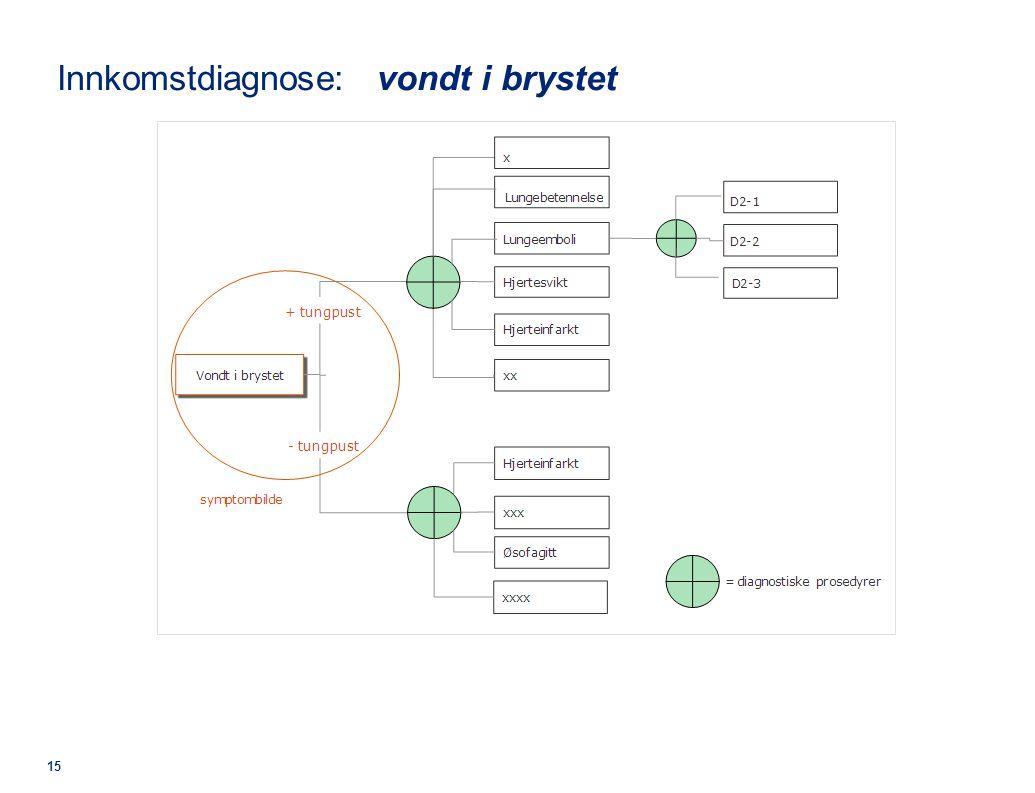 © 2011 Deloitte AS Innkomstdiagnose: vondt i brystet 15