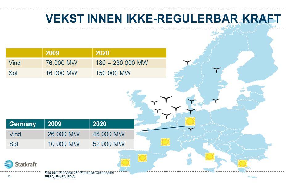 20092020 Vind76.000 MW180 – 230.000 MW Sol16.000 MW150.000 MW VEKST INNEN IKKE-REGULERBAR KRAFT Sources: EurObservEr,;European Commission EREC; EWEA,