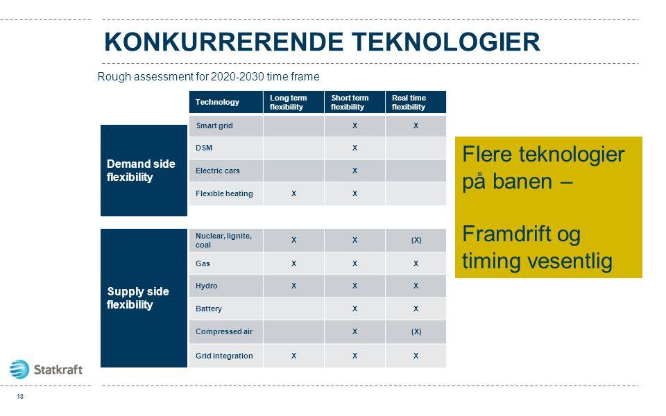 KONKURRERENDE TEKNOLOGIER Technology Long term flexibility Short term flexibility Real time flexibility Smart gridXX DSMX Electric carsX Flexible heat