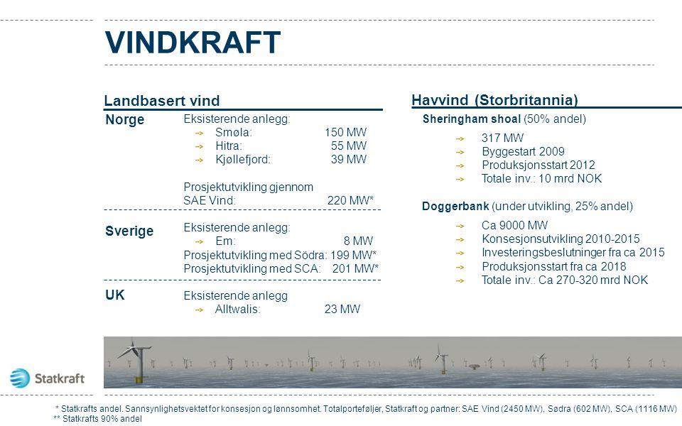 VINDKRAFT Landbasert vind Norge Sverige UK Stor- britannia Havvind (Storbritannia) Sheringham shoal (50% andel) 317 MW Byggestart 2009 Produksjonsstar