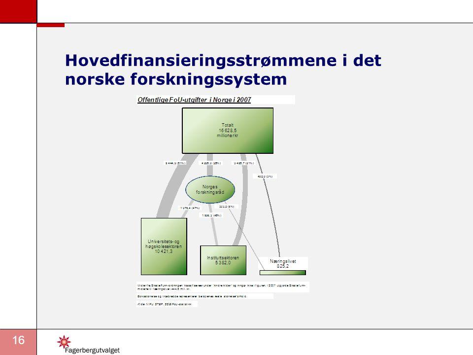 16 Hovedfinansieringsstrømmene i det norske forskningssystem