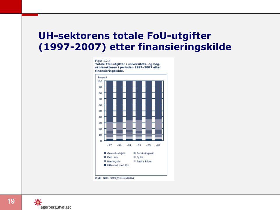 19 UH-sektorens totale FoU-utgifter (1997-2007) etter finansieringskilde
