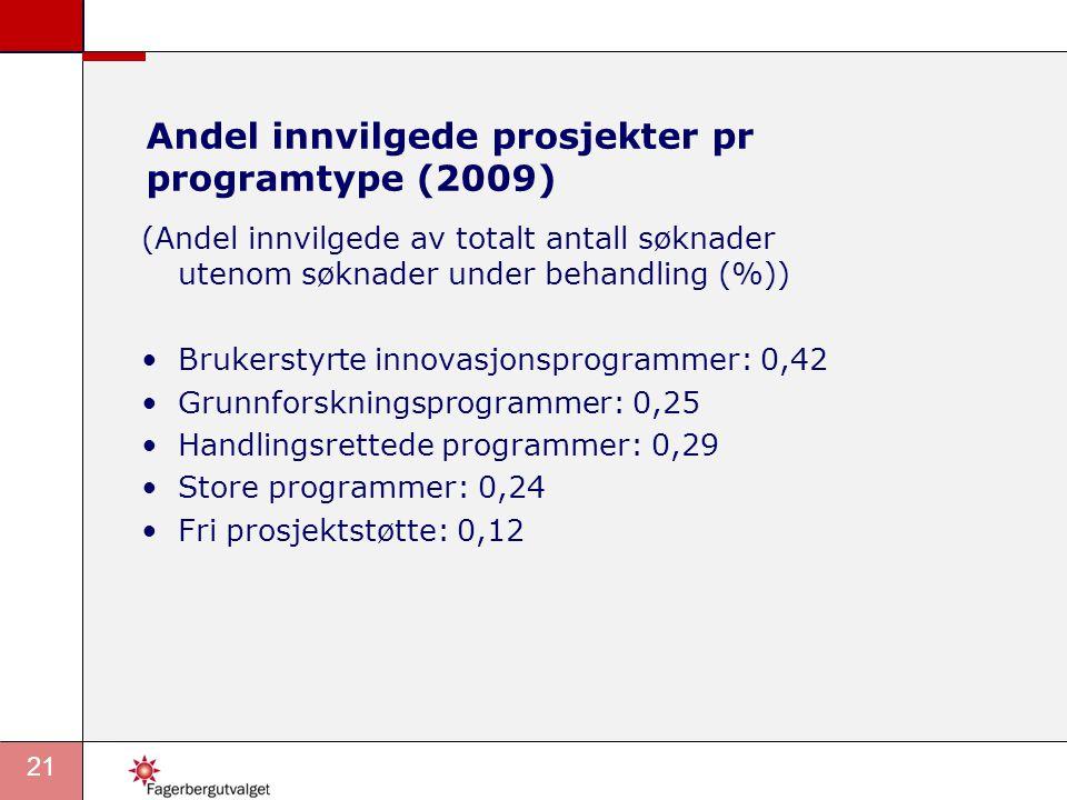 21 Andel innvilgede prosjekter pr programtype (2009) (Andel innvilgede av totalt antall søknader utenom søknader under behandling (%)) Brukerstyrte innovasjonsprogrammer: 0,42 Grunnforskningsprogrammer: 0,25 Handlingsrettede programmer: 0,29 Store programmer: 0,24 Fri prosjektstøtte: 0,12