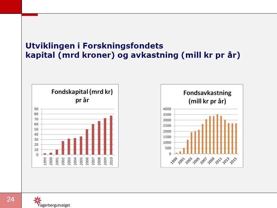 24 Utviklingen i Forskningsfondets kapital (mrd kroner) og avkastning (mill kr pr år)