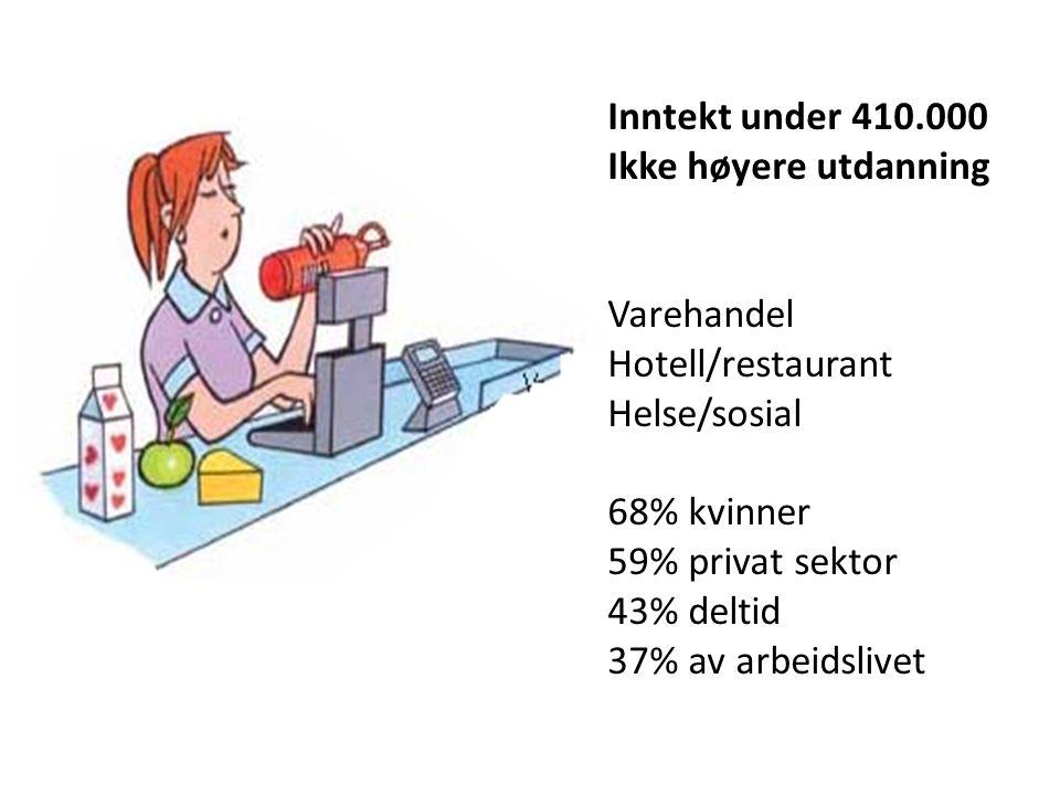 Inntekt under 410.000 Ikke høyere utdanning Varehandel Hotell/restaurant Helse/sosial 68% kvinner 59% privat sektor 43% deltid 37% av arbeidslivet