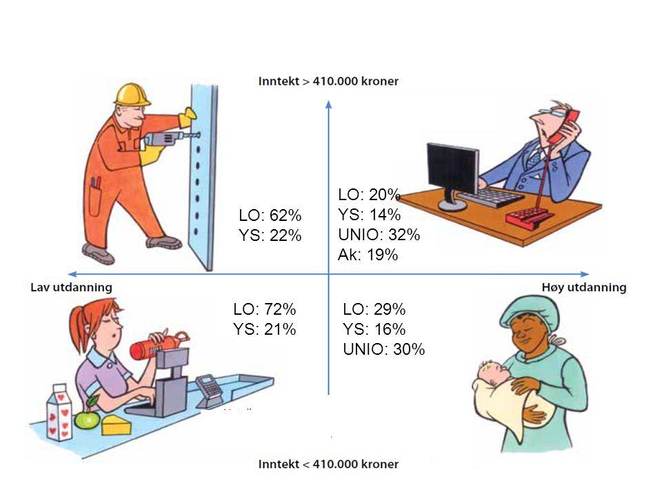 LO: 72% YS: 21% LO: 29% YS: 16% UNIO: 30% LO: 62% YS: 22% LO: 20% YS: 14% UNIO: 32% Ak: 19%